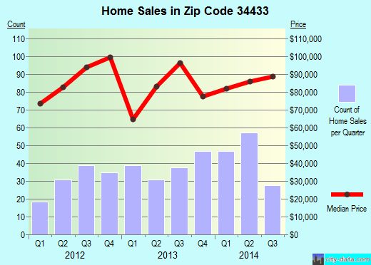 Zip code 34433 (Citrus Springs, Florida) real estate house value trends