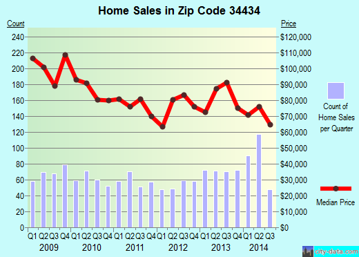 Zip code 34434 (Citrus Springs, Florida) real estate house value trends
