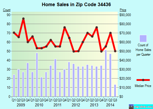 Zip code 34436 (Floral City, Florida) real estate house value trends