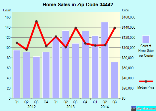 Zip code 34442 (Hernando, Florida) real estate house value trends