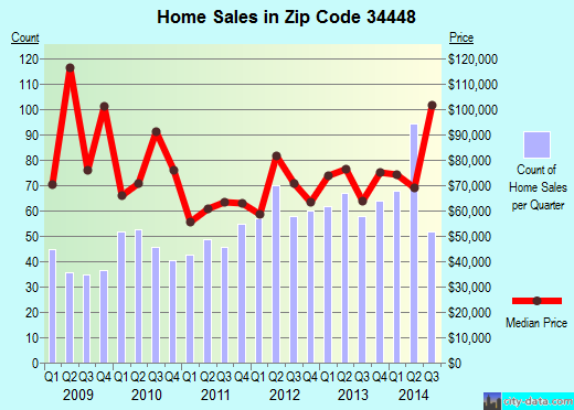 Zip code 34448 (Homosassa Springs, Florida) real estate house value trends