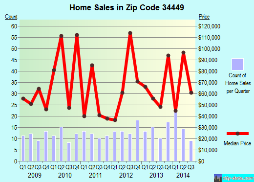 Zip code 34449 (Inglis, Florida) real estate house value trends