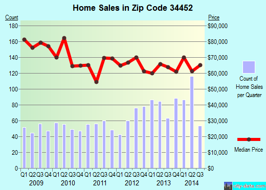 Zip code 34452 (Inverness Highlands South, Florida) real estate house value trends