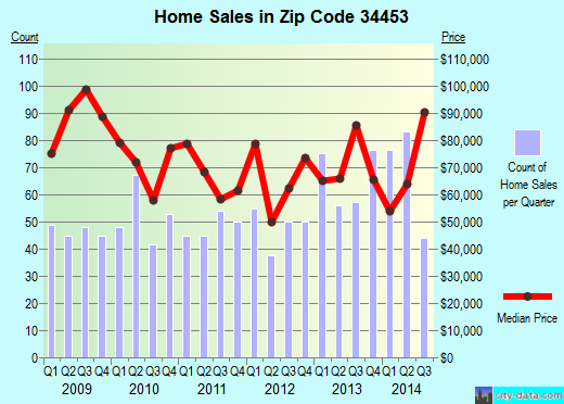 Zip code 34453 (Inverness, Florida) real estate house value trends