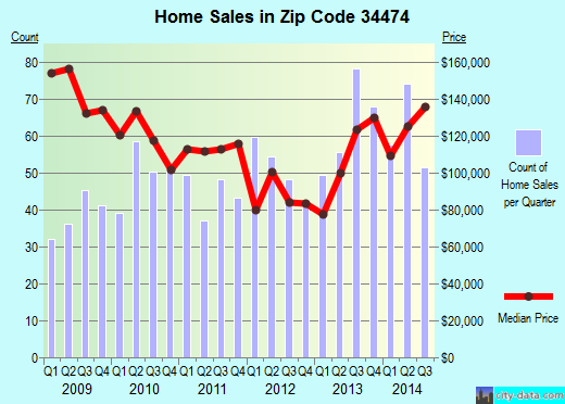 Zip code 34474 (Ocala, Florida) real estate house value trends