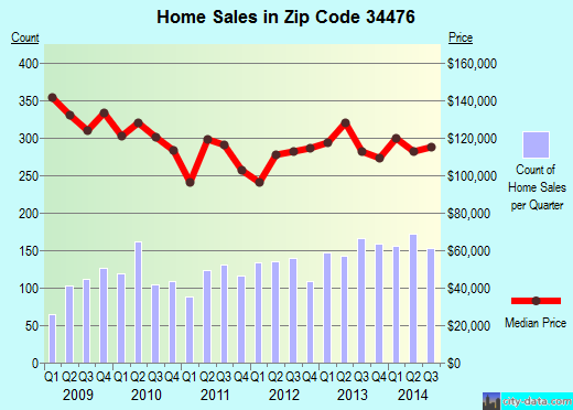 Zip code 34476 (, Florida) real estate house value trends