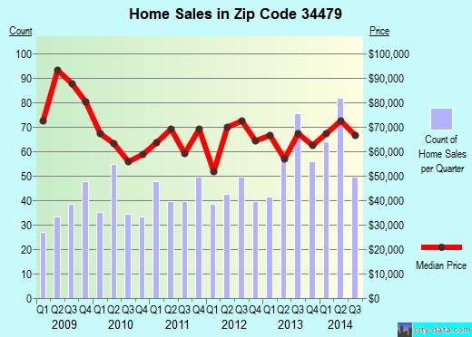 Zip code 34479 (Ocala, Florida) real estate house value trends