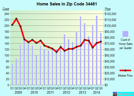Zip code 34481 (Ocala, Florida) real estate house value trends