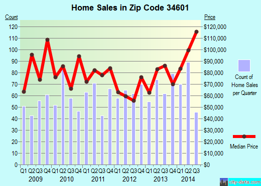 Zip code 34601 (South Brooksville, Florida) real estate house value trends