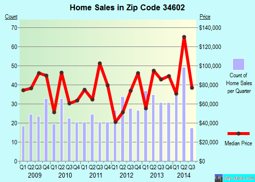 Zip code 34602 (Spring Lake, Florida) real estate house value trends