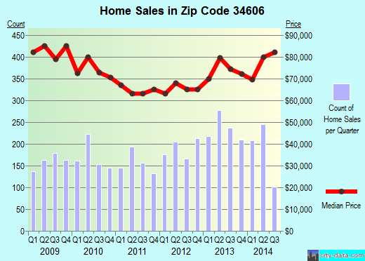 Zip code 34606 (SPRING HILL, Florida) real estate house value trends