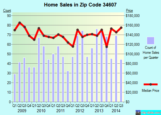 Zip code 34607 (Hernando Beach, Florida) real estate house value trends