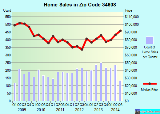 Zip code 34608 (Spring Hill, Florida) real estate house value trends