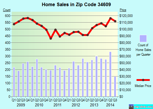 Zip code 34609 (Spring Hill, Florida) real estate house value trends