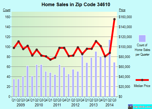 Zip code 34610 (Shady Hills, Florida) real estate house value trends