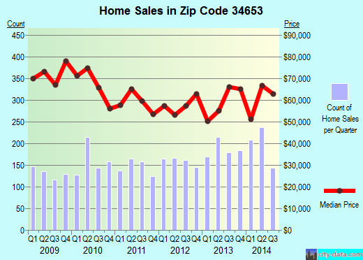 Zip code 34653 (New Port Richey East, Florida) real estate house value trends