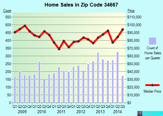 Zip code 34667 (Hudson, Florida) real estate house value trends