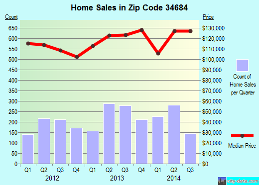 Zip code 34684 (Palm Harbor, Florida) real estate house value trends