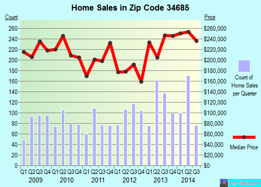 Zip code 34685 (PALM HARBOR, Florida) real estate house value trends
