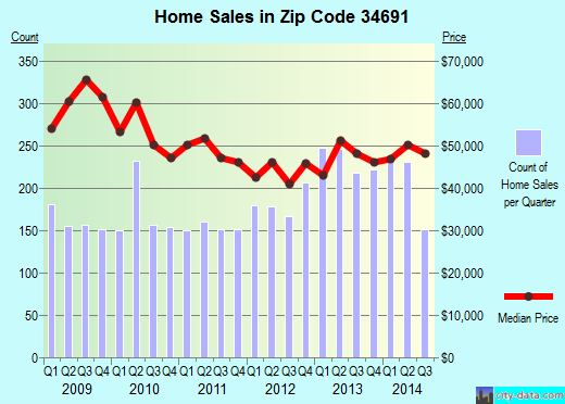 Zip code 34691 (Holiday, Florida) real estate house value trends