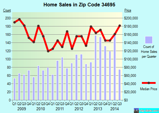 Zip code 34695 (Safety Harbor, Florida) real estate house value trends