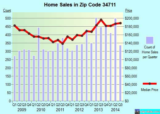 Zip code 34711 (Clermont, Florida) real estate house value trends