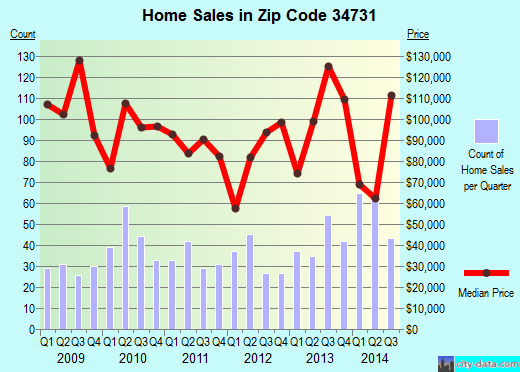 Zip code 34731 (Fruitland Park, Florida) real estate house value trends