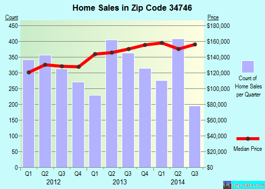 Zip code 34746 (Kissimmee, Florida) real estate house value trends