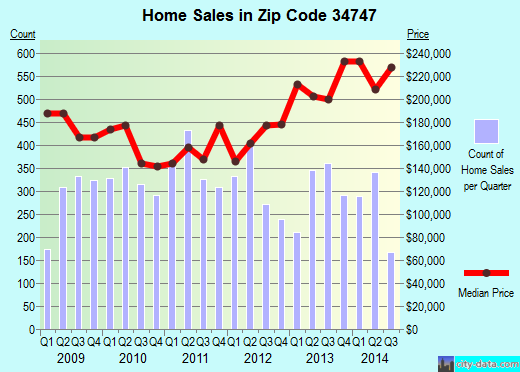 Zip code 34747 (Celebration, Florida) real estate house value trends