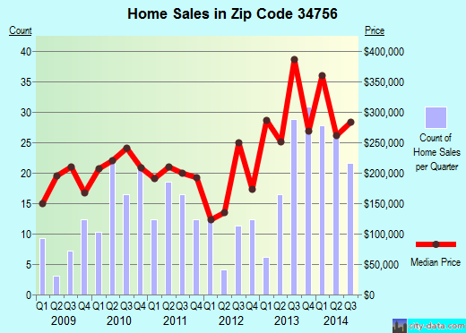 Zip code 34756 (Montverde, Florida) real estate house value trends