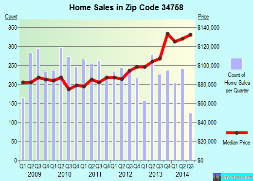 Zip code 34758 (Poinciana, Florida) real estate house value trends