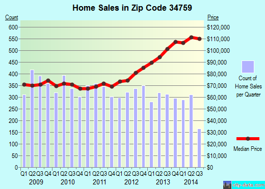 Zip code 34759 (Poinciana, Florida) real estate house value trends