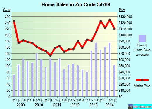 Zip code 34769 (SAINT CLOUD, Florida) real estate house value trends