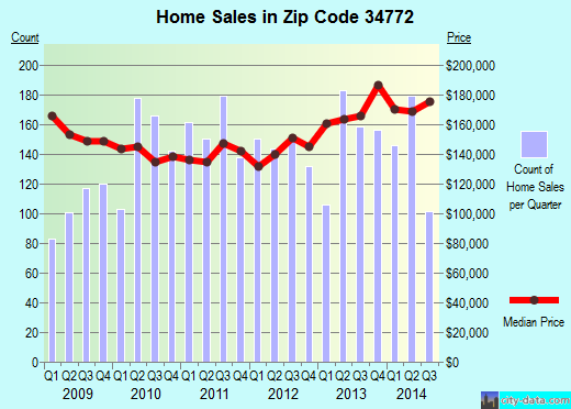 Zip code 34772 (St. Cloud, Florida) real estate house value trends