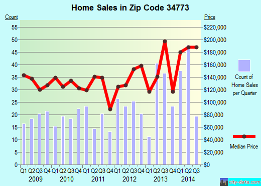 Zip code 34773 (, Florida) real estate house value trends