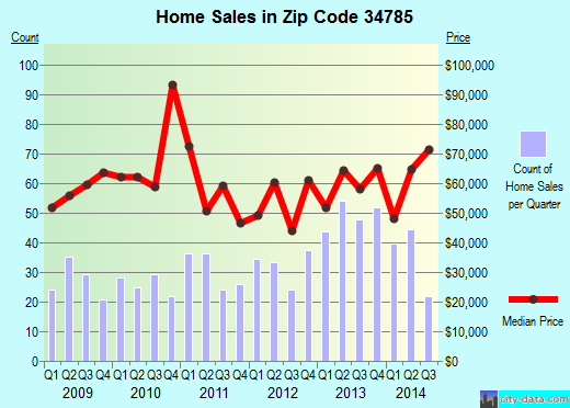 Zip code 34785 (Wildwood, Florida) real estate house value trends