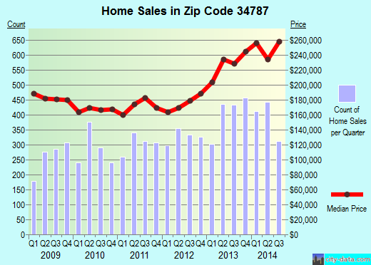 Zip code 34787 (Winter Garden, Florida) real estate house value trends