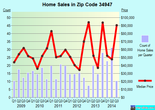 Zip code 34947 (FORT PIERCE, Florida) real estate house value trends