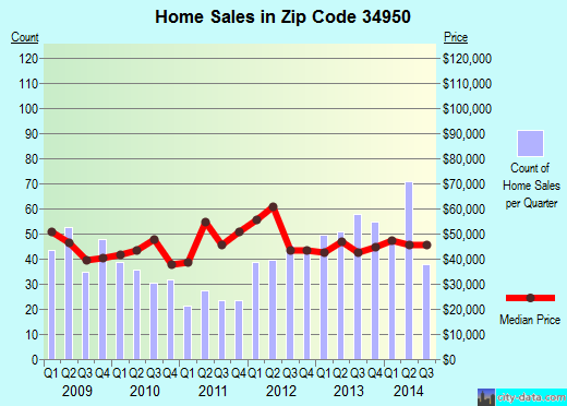 Zip code 34950 (Fort Pierce, Florida) real estate house value trends