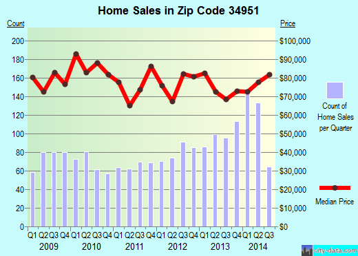 Zip code 34951 (Lakewood Park, Florida) real estate house value trends