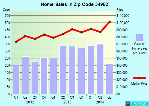 Zip code 34952 (Port St. Lucie, Florida) real estate house value trends