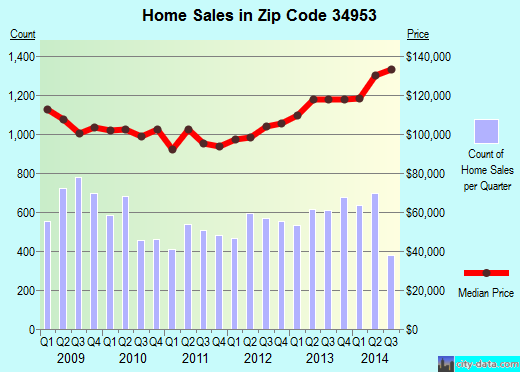 Zip code 34953 (Port St. Lucie, Florida) real estate house value trends