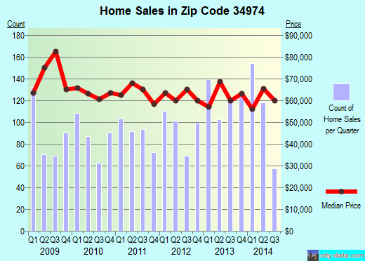 Zip code 34974 (Taylor Creek, Florida) real estate house value trends