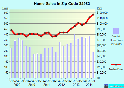 Zip code 34983 (Port St. Lucie, Florida) real estate house value trends