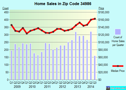 Zip code 34986 (Port St. Lucie, Florida) real estate house value trends