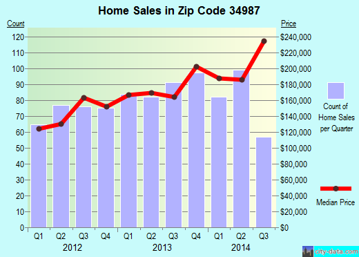 Zip code 34987 (Port St. Lucie, Florida) real estate house value trends