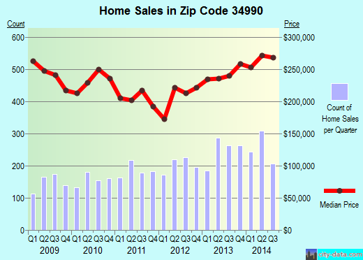 Zip code 34990 (Palm City, Florida) real estate house value trends