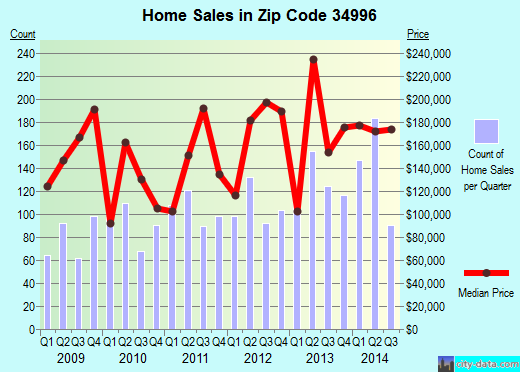 Zip code 34996 (Sewall's Point, Florida) real estate house value trends