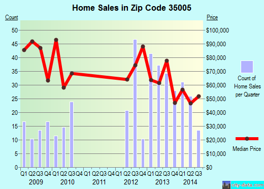Zip code 35005 (Adamsville, Alabama) real estate house value trends