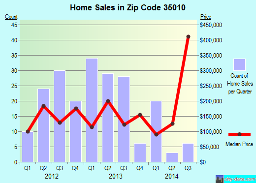 Zip code 35010 (Alexander City, Alabama) real estate house value trends